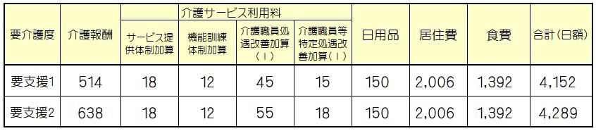 予防短期入所生活介護(ユニット型個室)光の苑 (令和1年10月改定)